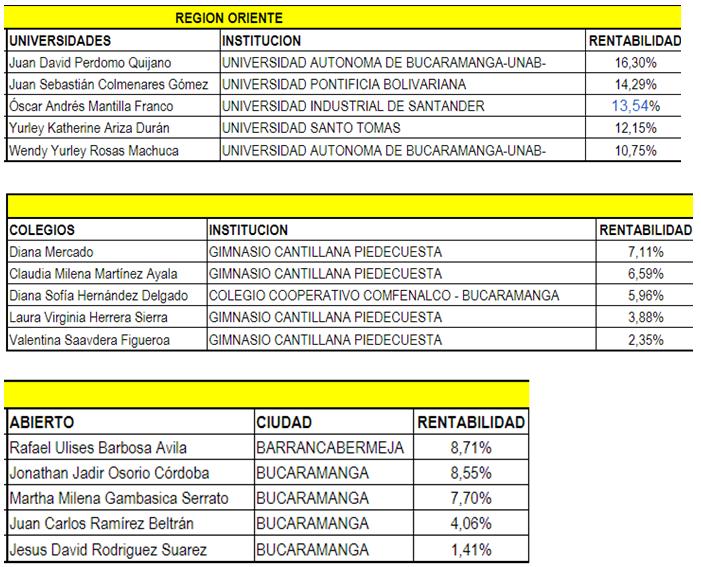 La Autónoma de Occidente será sede de semifinal regional de la Bolsa Millonaria