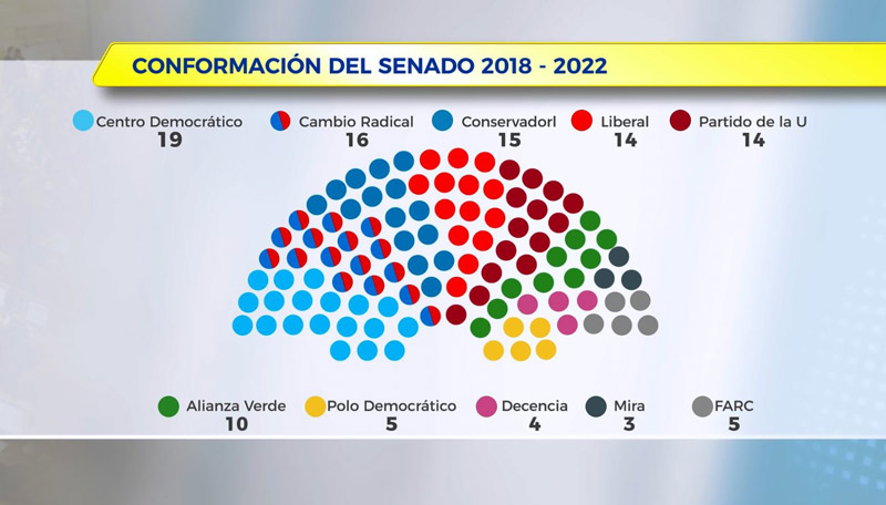 Así será el nuevo Senado de la República que asumirá el próximo 20 de julio