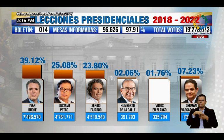 Habrá segunda vuelta: Entre Iván Duque y Gustavo Petro estará el próximo presidente