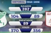 Los principales datos del clásico 283 entre Deportivo Cali y América