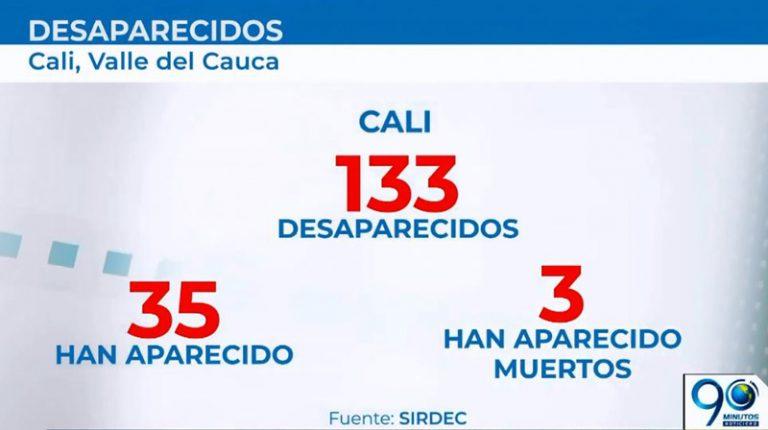 En 2019 han desaparecido 133 personas en Cali, familias sin rastro de sus seres queridos