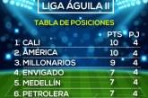 Compartiendo liderato: América y Deportivo Cali comandan la parte alta de la tabla de la Liga Águila II