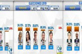 Estos fueron los candidatos electos para gobernaciones y alcaldías del suroccidente del país