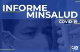 9.674 casos nuevos de COVID-19 en el país, la cifra de fallecidos asciende a 12.540