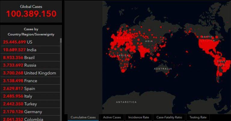 El mundo llegó a los 100 millones de casos de covid-19, según Johns Hopkins
